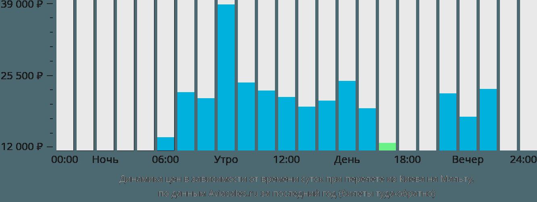 Динамика цен в зависимости от времени вылета из Киева на Мальту