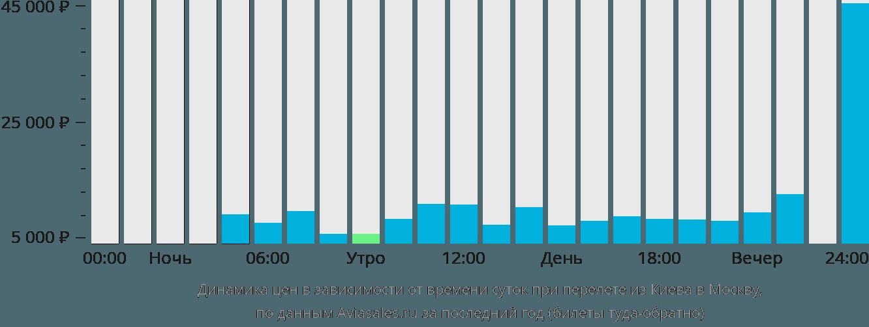 Динамика цен в зависимости от времени вылета из Киева в Москву
