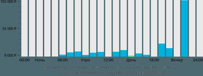 Динамика цен в зависимости от времени вылета из Киева в Неаполь