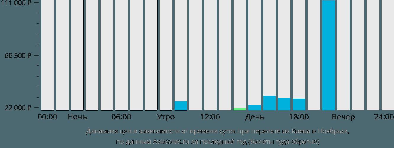 Динамика цен в зависимости от времени вылета из Киева в Ноябрьск