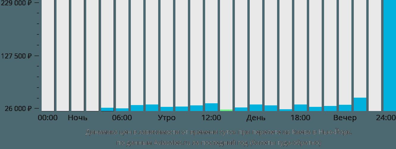 Динамика цен в зависимости от времени вылета из Киева в Нью-Йорк