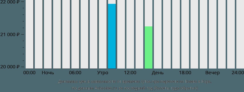 Динамика цен в зависимости от времени вылета из Киева в Корк