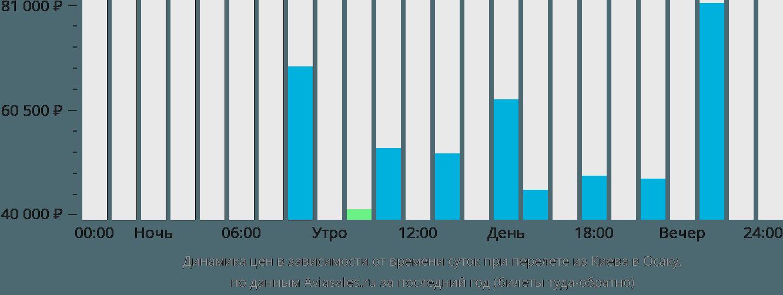 Динамика цен в зависимости от времени вылета из Киева в Осаку