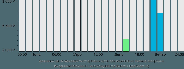 Динамика цен в зависимости от времени вылета из Киева в Запорожье
