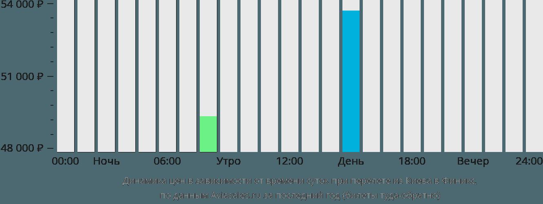 Динамика цен в зависимости от времени вылета из Киева в Финикс