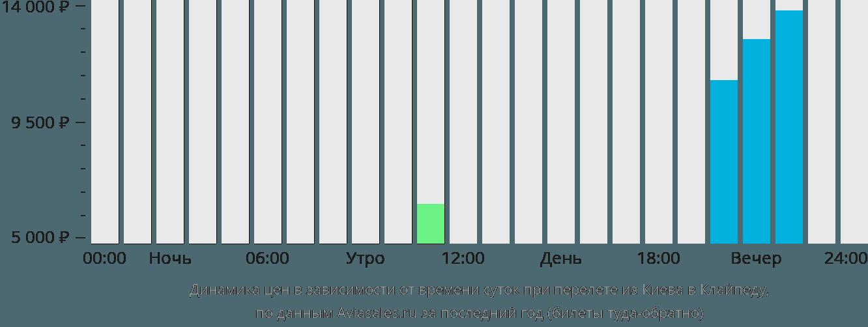 Динамика цен в зависимости от времени вылета из Киева в Клайпеду