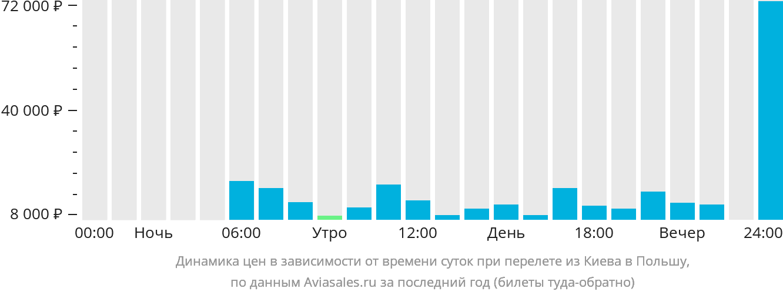 Динамика цен в зависимости от времени вылета из Киева в Польшу