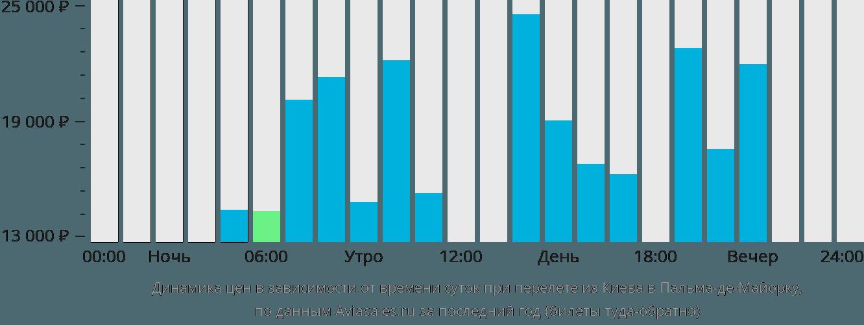 Динамика цен в зависимости от времени вылета из Киева в Пальма-де-Майорку