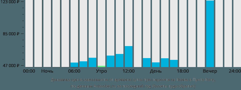 Динамика цен в зависимости от времени вылета из Киева в Пунта-Кану
