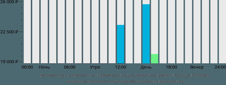 Динамика цен в зависимости от времени вылета из Киева в Реджо-ди-Калабрию