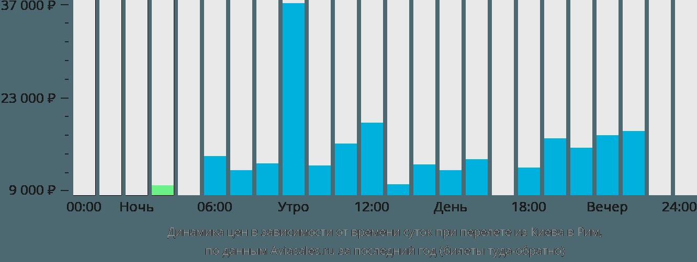 Динамика цен в зависимости от времени вылета из Киева в Рим