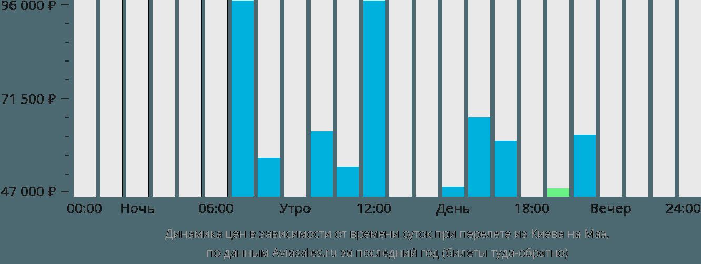 Динамика цен в зависимости от времени вылета из Киева на Маэ