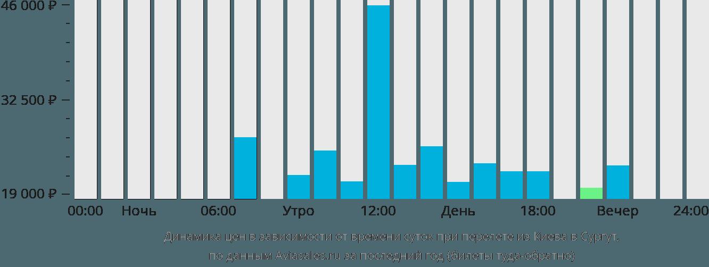 Динамика цен в зависимости от времени вылета из Киева в Сургут