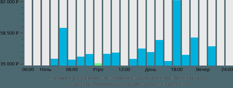 Динамика цен в зависимости от времени вылета из Киева в Сингапур