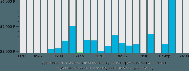 Динамика цен в зависимости от времени вылета из Киева в Шанхай