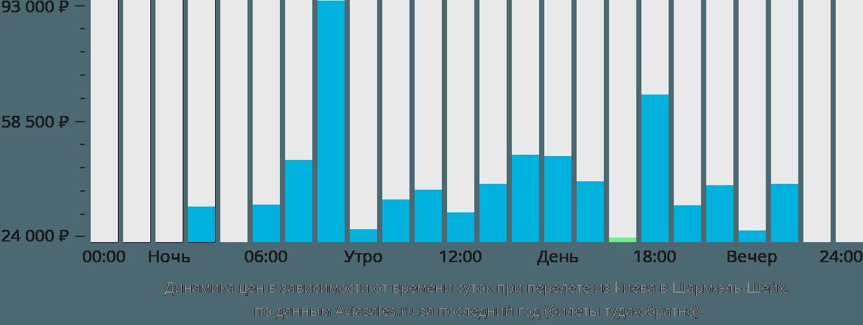 Динамика цен в зависимости от времени вылета из Киева в Шарм-эль-Шейх