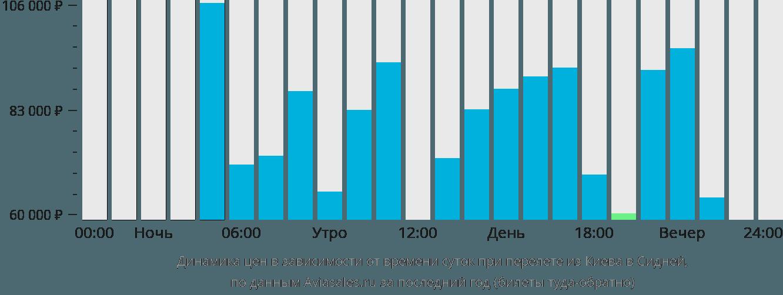 Динамика цен в зависимости от времени вылета из Киева в Сидней