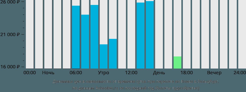 Динамика цен в зависимости от времени вылета из Киева в Зальцбург