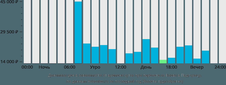 Динамика цен в зависимости от времени вылета из Киева в Подгорицу