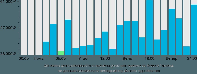 Динамика цен в зависимости от времени вылета из Киева в Таиланд