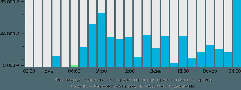 Динамика цен в зависимости от времени вылета из Киева в Турцию