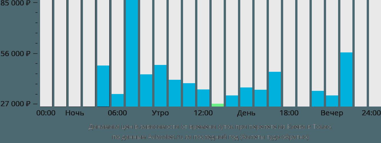 Динамика цен в зависимости от времени вылета из Киева в Токио