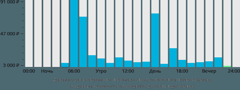 Динамика цен в зависимости от времени вылета из Киева в Украину