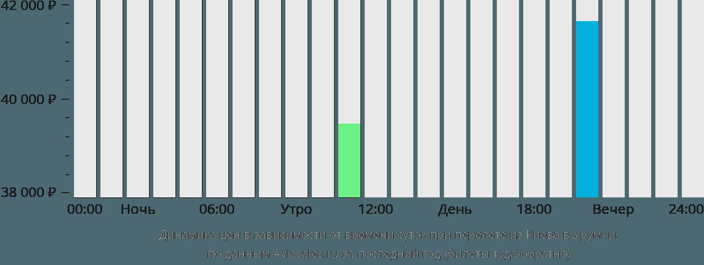 Динамика цен в зависимости от времени вылета из Киева в Урумчи