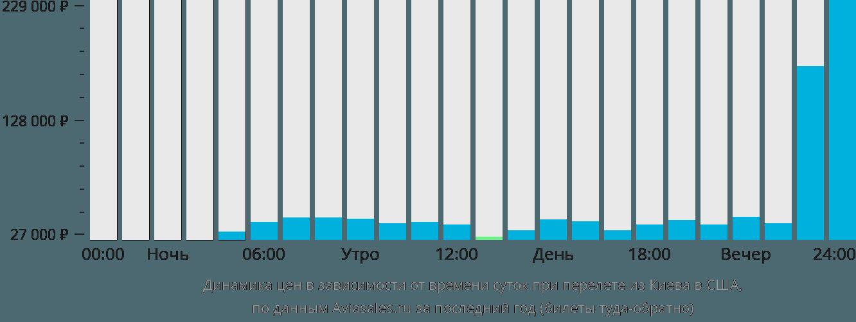 Динамика цен в зависимости от времени вылета из Киева в США
