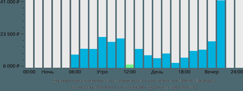 Динамика цен в зависимости от времени вылета из Киева в Венецию