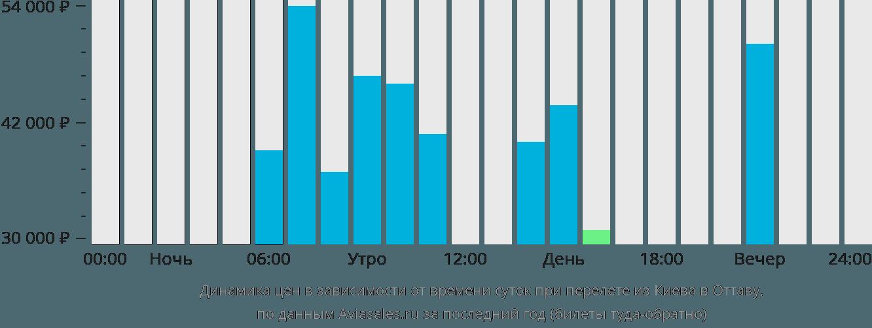 Динамика цен в зависимости от времени вылета из Киева в Оттаву