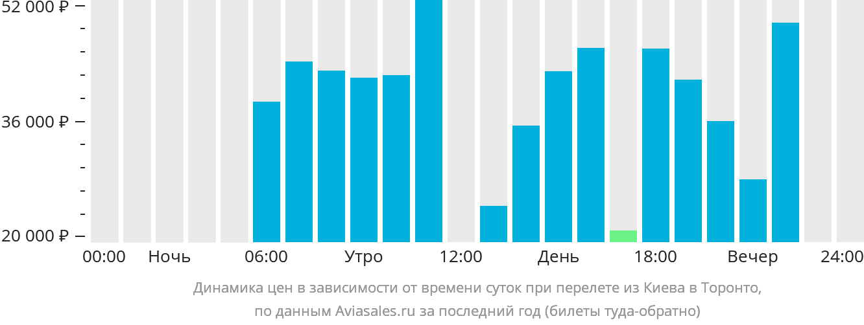 Динамика цен в зависимости от времени вылета из Киева в Торонто