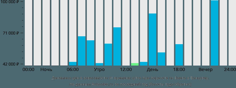 Динамика цен в зависимости от времени вылета из Киева в Ванкувер