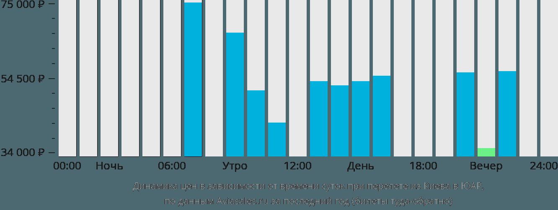 Динамика цен в зависимости от времени вылета из Киева в ЮАР