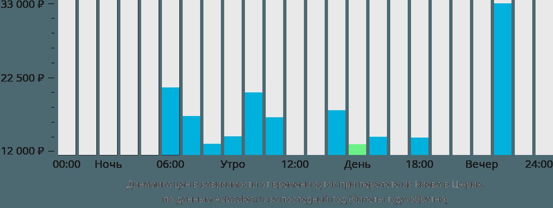 Динамика цен в зависимости от времени вылета из Киева в Цюрих