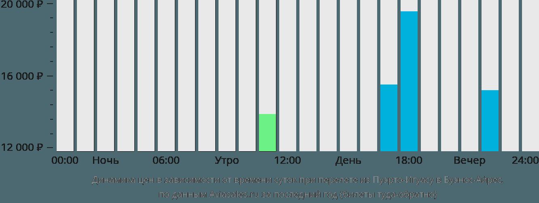 Динамика цен в зависимости от времени вылета из Пуэрто-Игуасу в Буэнос-Айрес
