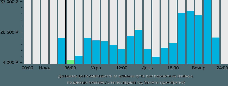 Динамика цен в зависимости от времени вылета из Ижевска