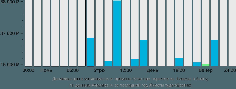 Динамика цен в зависимости от времени вылета из Ижевска в Анапу