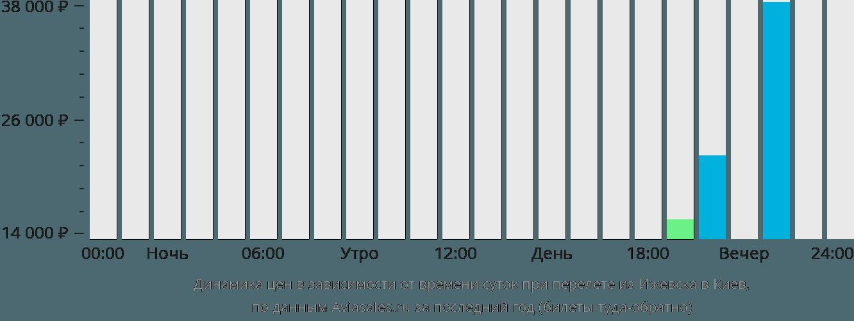 Динамика цен в зависимости от времени вылета из Ижевска в Киев
