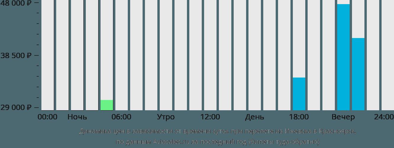 Динамика цен в зависимости от времени вылета из Ижевска в Красноярск
