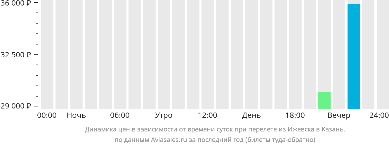 Динамика цен в зависимости от времени вылета из Ижевска в Казань