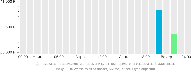 Динамика цен в зависимости от времени вылета из Ижевска во Владикавказ