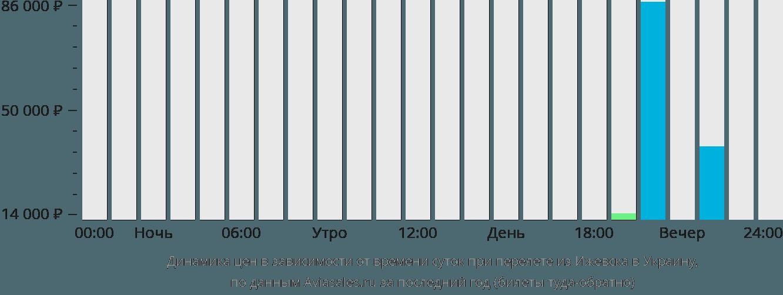 Динамика цен в зависимости от времени вылета из Ижевска в Украину