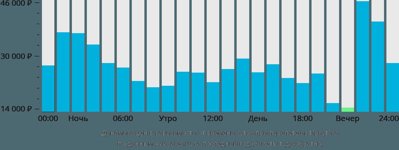Динамика цен в зависимости от времени вылета из Иркутска