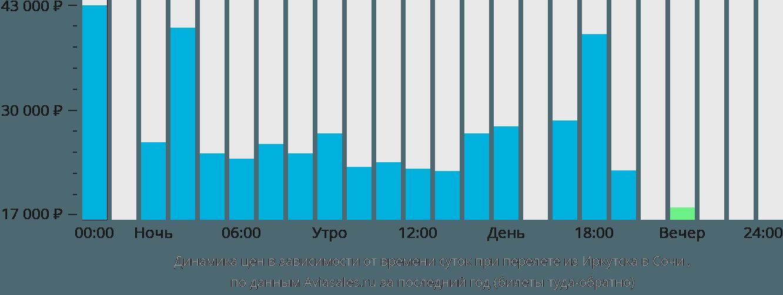 Цена билета иркутск сочи самолет билет на самолет уфа крым 2500