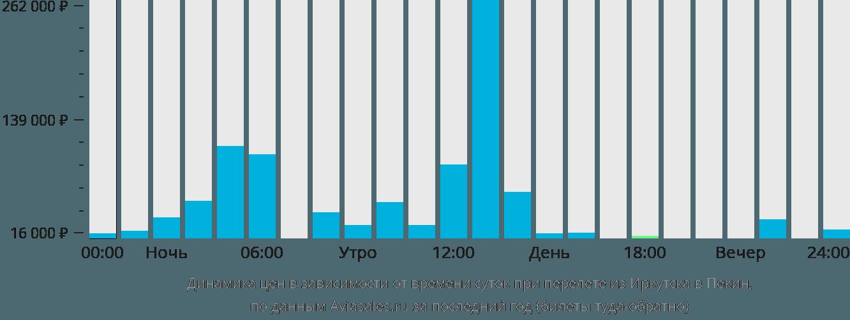 Динамика цен в зависимости от времени вылета из Иркутска в Пекин