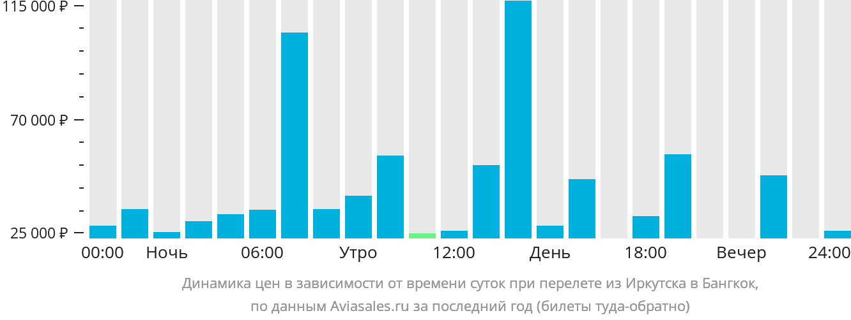 Динамика цен в зависимости от времени вылета из Иркутска в Бангкок