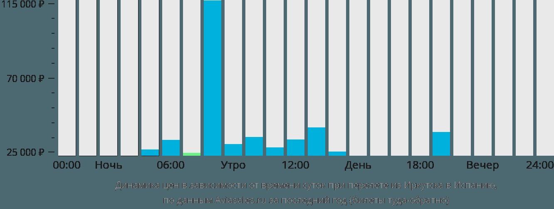Динамика цен в зависимости от времени вылета из Иркутска в Испанию