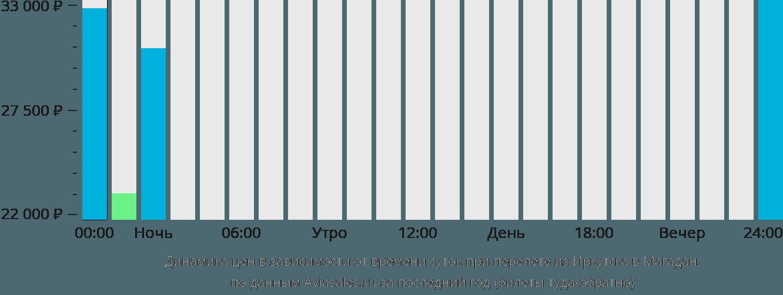 Динамика цен в зависимости от времени вылета из Иркутска в Магадан
