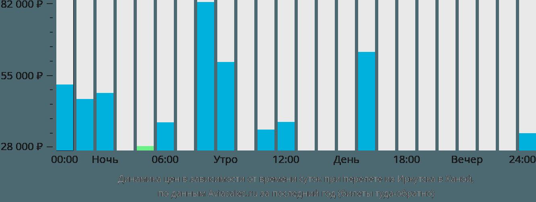 Динамика цен в зависимости от времени вылета из Иркутска в Ханой